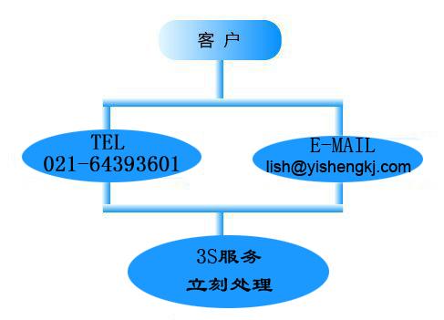 上海奕胜信息科技有限公司服务电话和邮件
